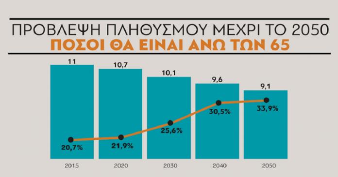 Το σαράκι της δημογραφίας κατατρώει την Ελλάδα, Σάββας Ρομπόλης και Βασίλης Μπέτσης