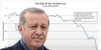Ωρολογιακή βόμβα απειλεί την τουρκική οικονομία, Κώστας Μελάς