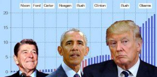 Η Αμερική εξέλεξε πρόεδρο τον Τραμπ επειδή χρεοκοπεί, Αναστάστιος Λαυρέντζος