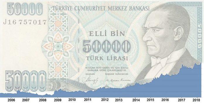 Το τουρκικό νόμισμα σε συνεχή υποχώρηση, Κώστας Μελάς