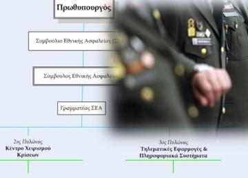 Συμβούλιο Εθνικής Ασφαλείας: η πρόταση του 2005 – 4ον, Ιωάννης Μάζης