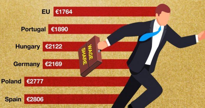 Πως η αύξηση του κατώτατου μισθού επιδρά στην οικονομία, Κώστας Μελάς