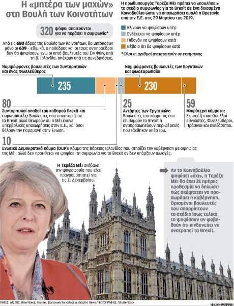 Ύστερα από την ταπεινωτική υποχώρηση της Δευτέρας στη Βουλή των Κοινοτήτων, όπου ανέστειλε την ψηφοφορία για τη συμφωνία γύρω από το Brexit προκειμένου να αποφύγει την πανωλεθρία, η Μέι ηγείται κυβέρνησης-ζόμπι, Πέτρος Παπακωνσταντίνου