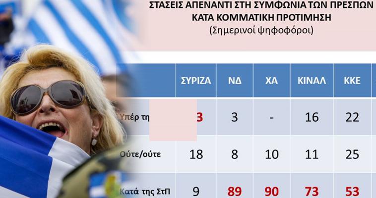 Ενάντια στη θέληση των Ελλήνων η συμφωνία Τσίπρα-Ζάεφ - Τα ντοκουμέντα από την Public Issue
