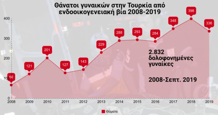 Οι Τούρκοι σκοτώνουν τις γυναίκες τους (Infographic), Βαγγέλης Γεωργίου