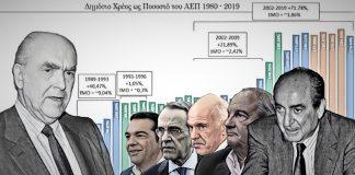 Πόσο ευθύνεται ο Ανδρέας Παπανδρέου για τη κρίση χρέους και τα Μνημόνια, Κωστής Κατσανέβας