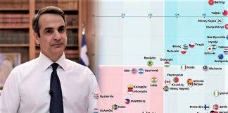 Οι αλγόριθμοι βαθμολογούν 41 οικονομίες – Εύσημα για Ελλάδα, Γιώργος Ηλιόπουλος