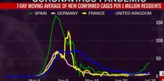 Τα νέο κύμα κορονοϊού τρομάζει την Ευρώπη