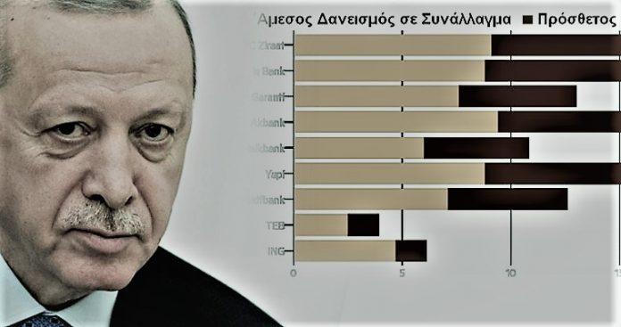 Η προδιαγεγραμμένη οικονομική κατάρρευση και το παραμύθι του Ερντογάν, Γιώργος Ηλιόπουλος