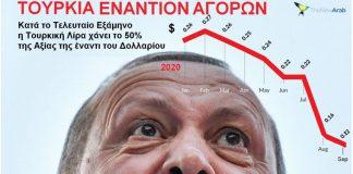Κατρακυλάει η τουρκική οικονομία, αλλά μαινόμενος ταύρος ο Ερντογάν, Γιώργος Ηλιόπουλος