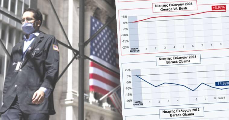 Πως θα αντιδράσουν οι αγορές στο εκλογικό αποτέλεσμα των ΗΠΑ, Γιώργος Ηλιόπουλος